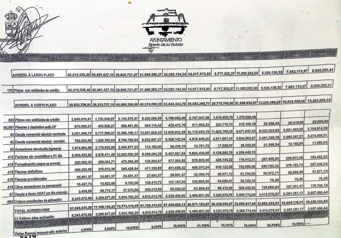 Arrinconados Cuentas Municipales