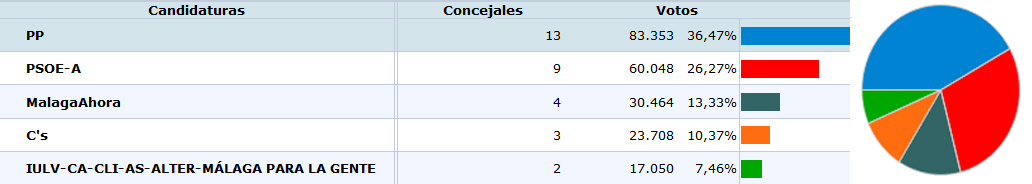 Arrinconados Resultados Málaga