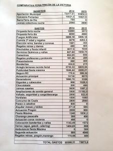Gastos e ingresos Feria de Rincón