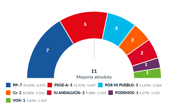 Arrinconados Municipales 2019